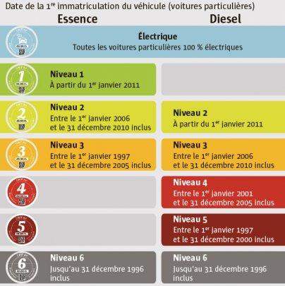pollution-de-l-air-quelle-pastille-pour-quelle-voiture_2385943_404x405